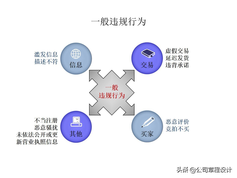 电商运营方案(120页PPT经典方案)