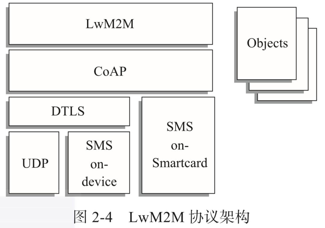 LwM2M协议