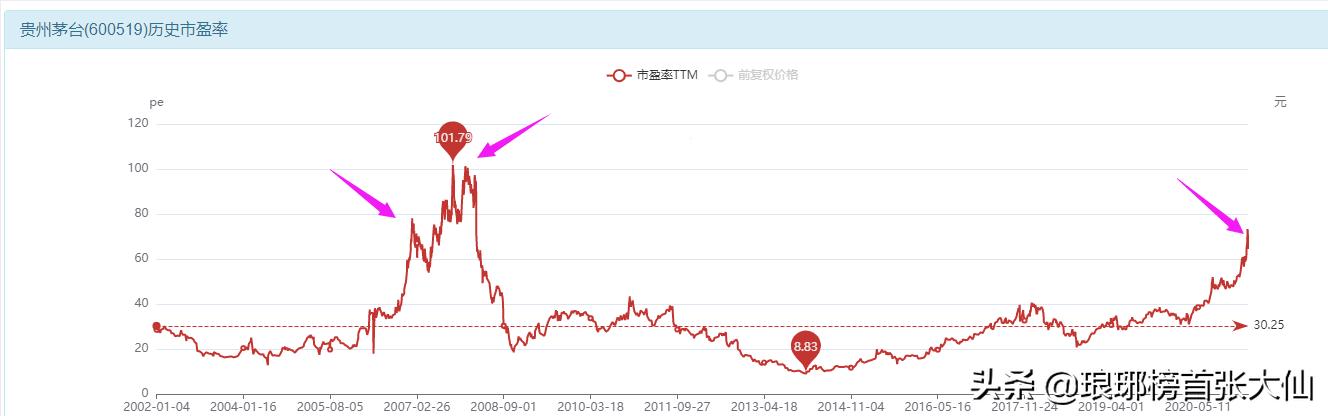 贵州茅台调整后,市盈率65倍是否合理?