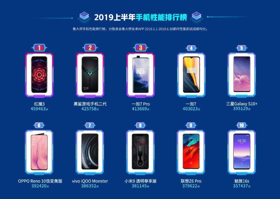 手机上年中报告:华为公司P30 最顺畅,荣耀七数据信号最強,红魔3特性最強
