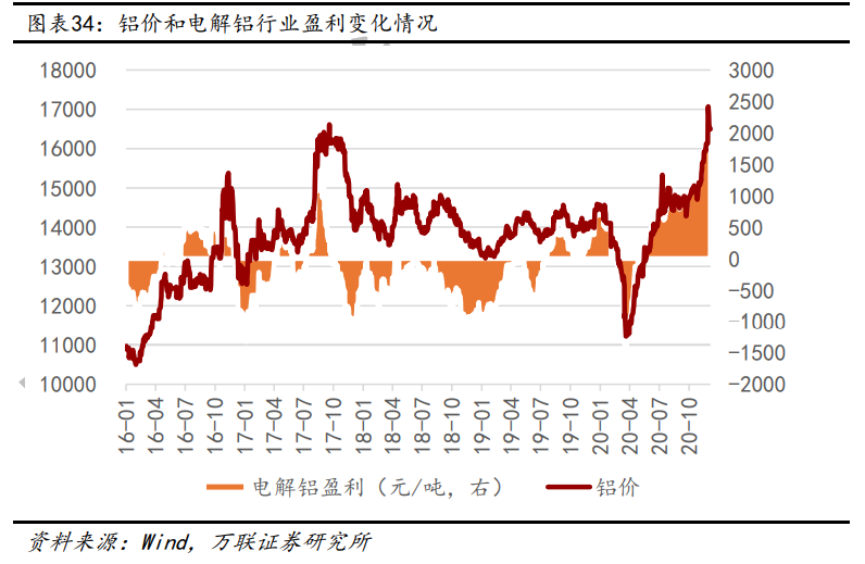 有色金属行业研究与投资策略:铜、铝、黄金