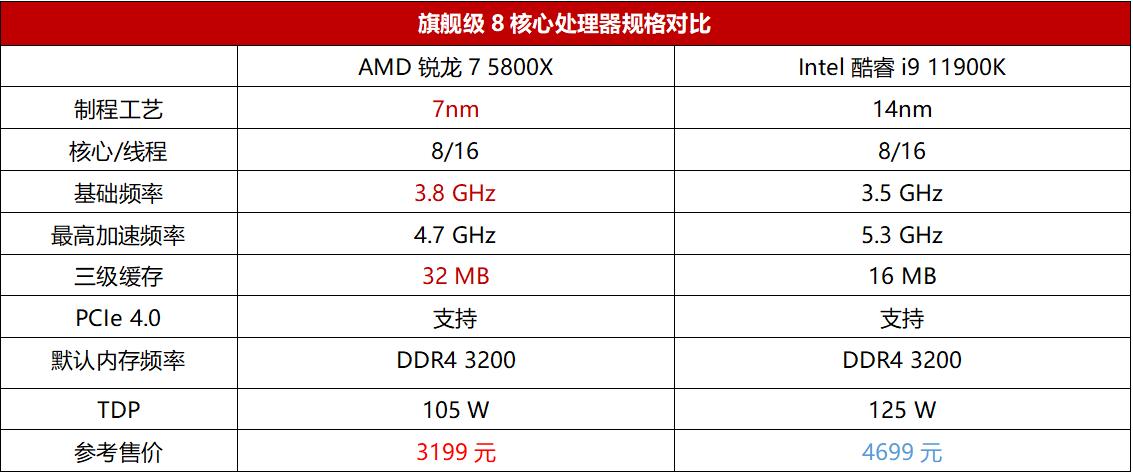 11代i9气势汹汹来战,AMD锐龙7 5800X:就这?