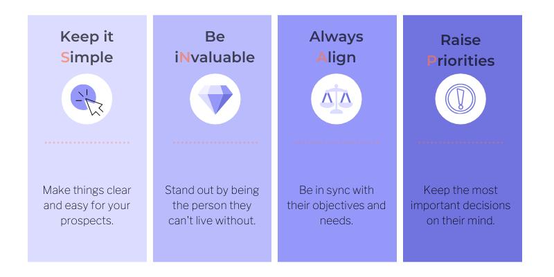 您应该知道的12种强大的销售方法