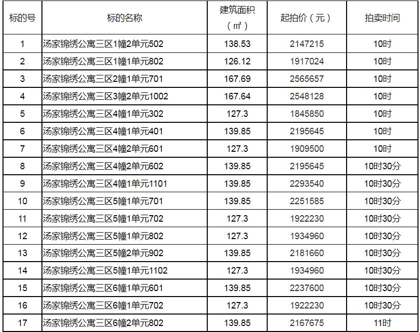 1.45万元/㎡起,杭州临平140套国有存量房即将在阿里拍卖上开拍-识物网 - 中国商业零售品牌知识门户