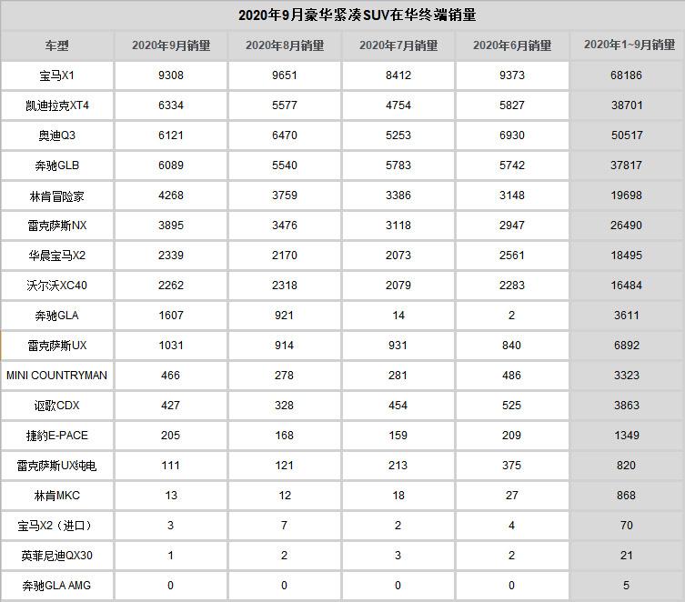 9月豪华紧凑SUV终端销量:宝马X1夺冠 XT4位居次席