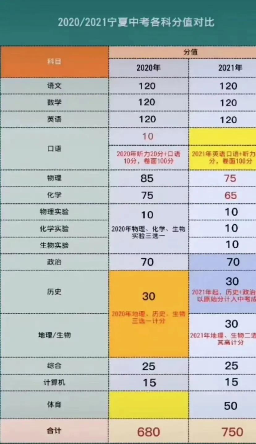 2021宁夏中考总分多少