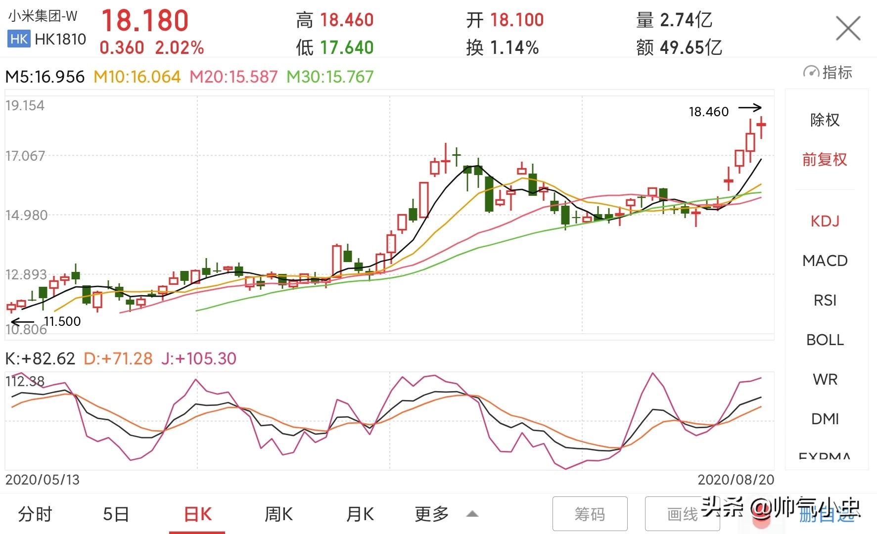 雷军演讲立竿见影,小米股票连涨7天,未来发展战略赢回资本市场