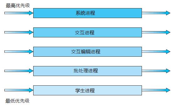 操作系统基础25-多级队列调度算法