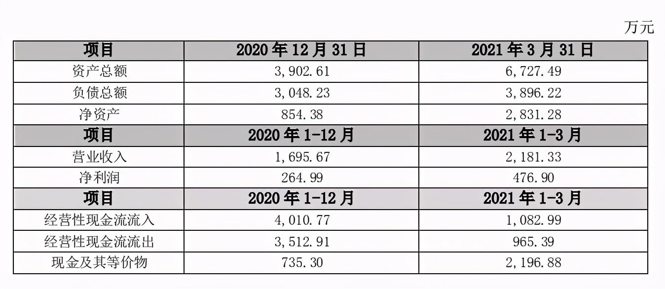 奥飞投资开天工作室4500万元,占股9.7%