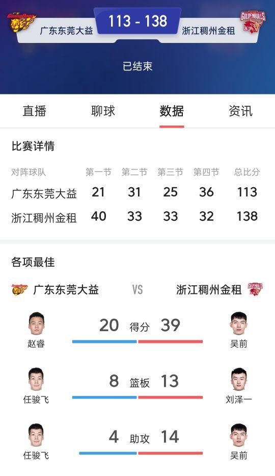 CBA揭幕战,广东惨败浙江,天神下凡吴前续写上赛季神话!