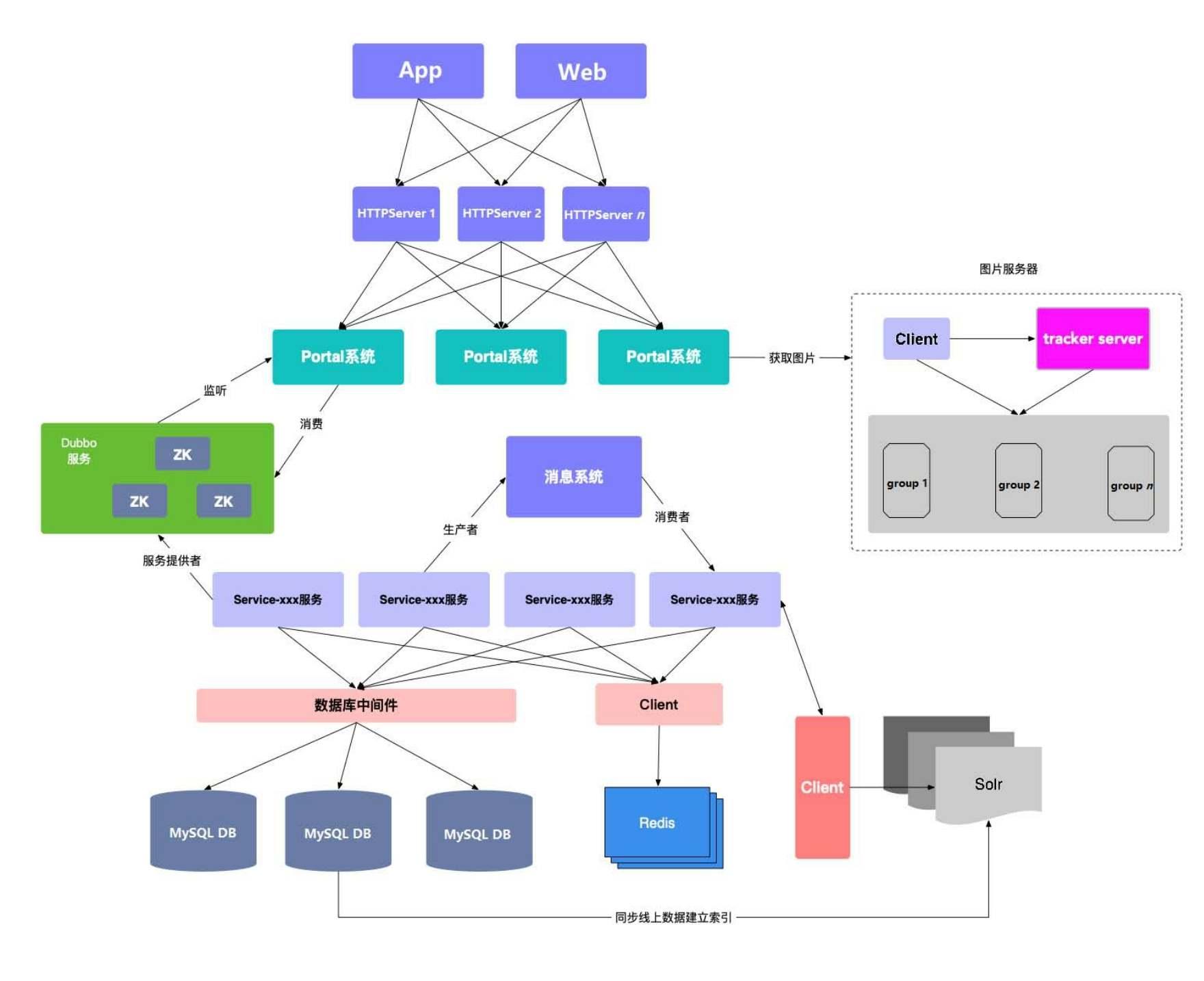 程序员架构修炼:架构设计概要,业务、应用、技术、数据架构