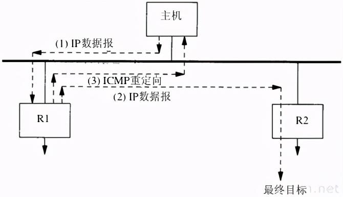 TCP/IP详解卷一笔记之ip选路和动态路由协议