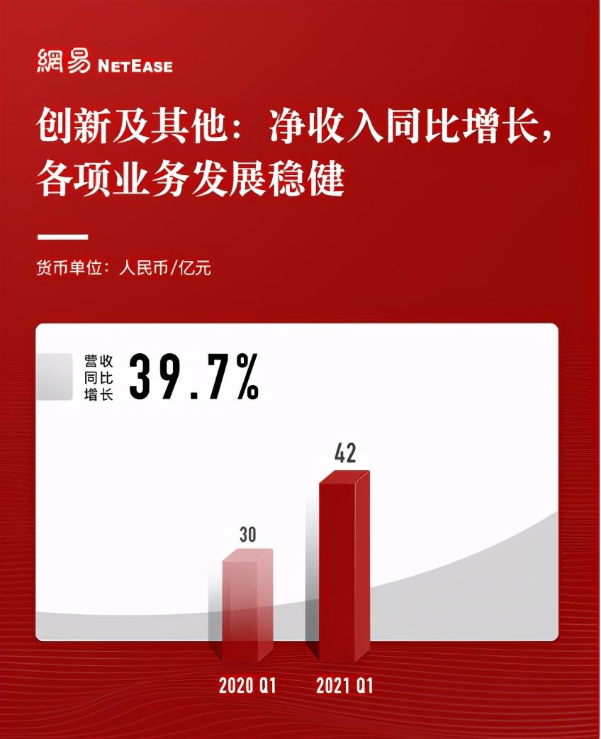 网易Q1财报超预期:净收入205亿元,创历史新高