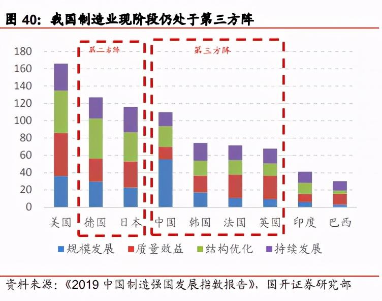 机械设备行业投资策略:关注景气度提升与产业升级