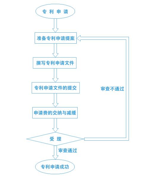 专利申请流程、条件、规程及范本