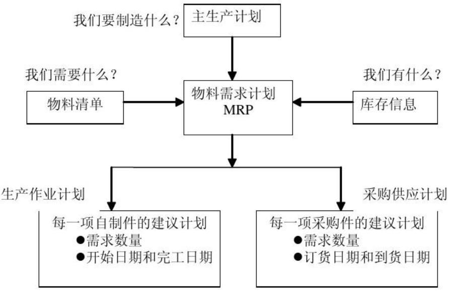 什么是MRP?