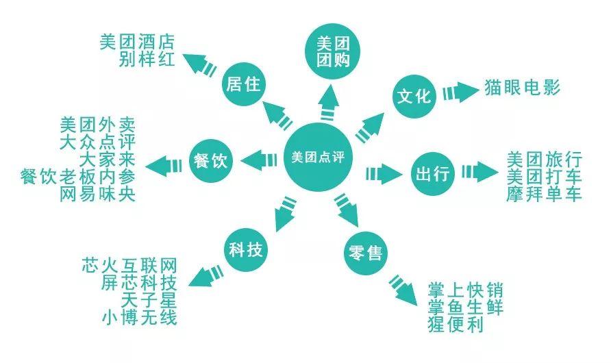 客观看待中国九大互联网公司:美团与实体最近,强于阿里与拼多多