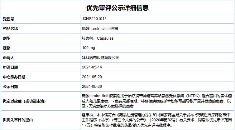 拜耳 Larotrectinib(商品名 Vitrakvi,代号 LOXO-101,拉罗替尼) 上市申请拟纳入优先审评,