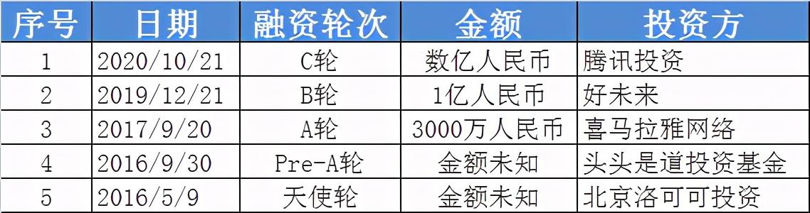 小鹅通获腾讯数亿元C轮融资,产品覆盖用户达6.8亿