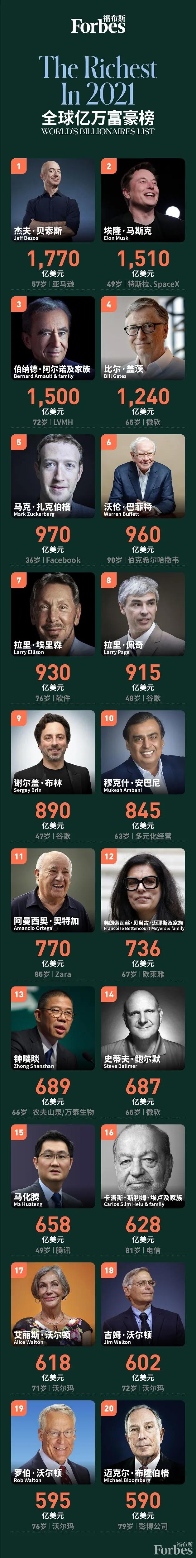 福布斯2021全球亿万富豪榜都有谁-图解全球TOP20位顶级富豪
