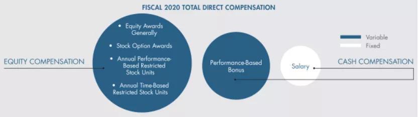 迪士尼高管去年收入多少?CEO薪资1420万美元