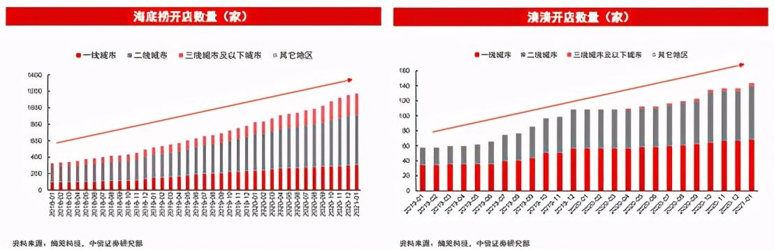 关注!火锅达到万亿市场,进入2021年会有何变化?