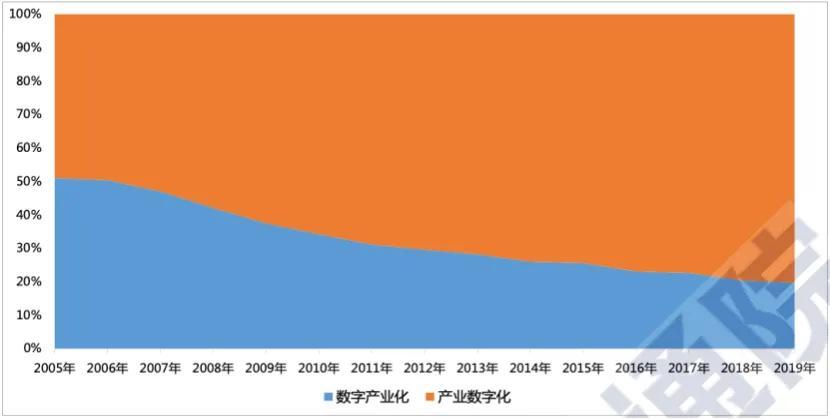 中国数字经济的结构性变化