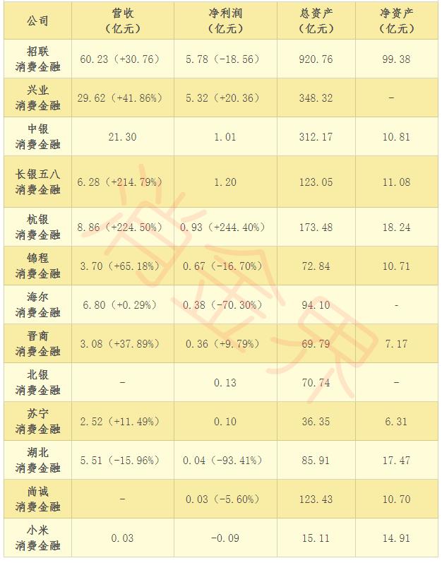 """消费金融中报""""七宗最"""":招联、平安、小米等都有哪些特征?"""