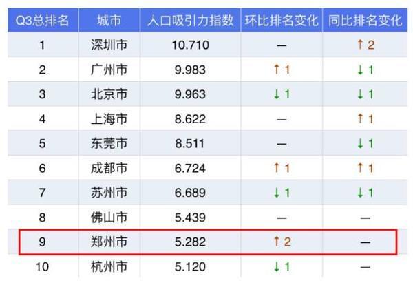全国70城最新房价出炉!郑州新房价格6个月上涨1050元