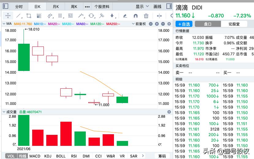 滴滴股价再次大跌7%,市值蒸发270亿,股价触及低点