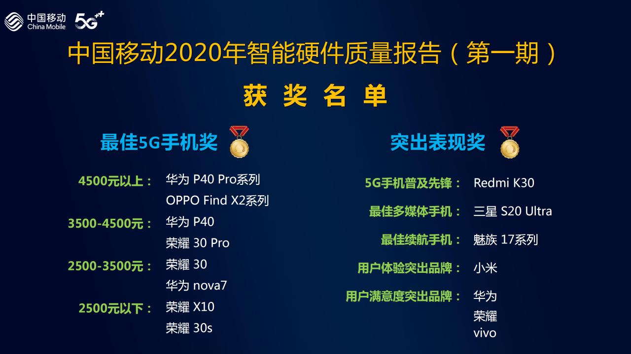 最好5G手机排名:华为公司整体实力最強,OPPO第二,小米手机沒有入选