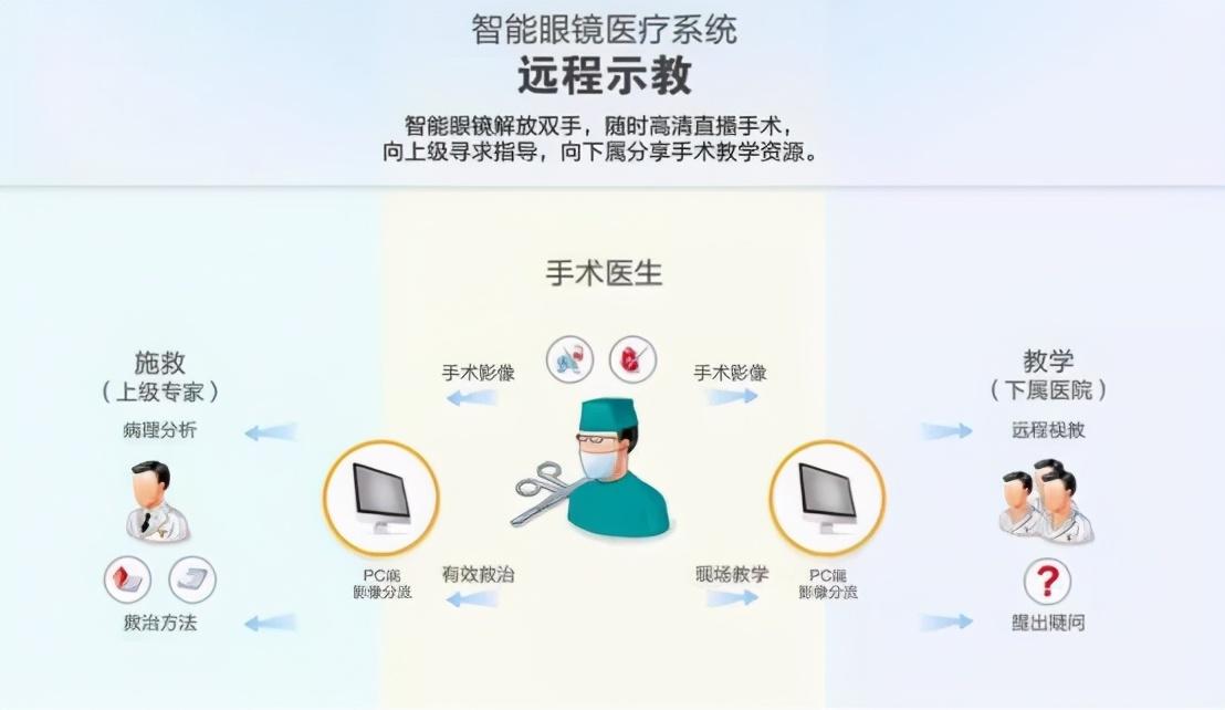 让钟南山点赞的5G医疗,到底有多牛?