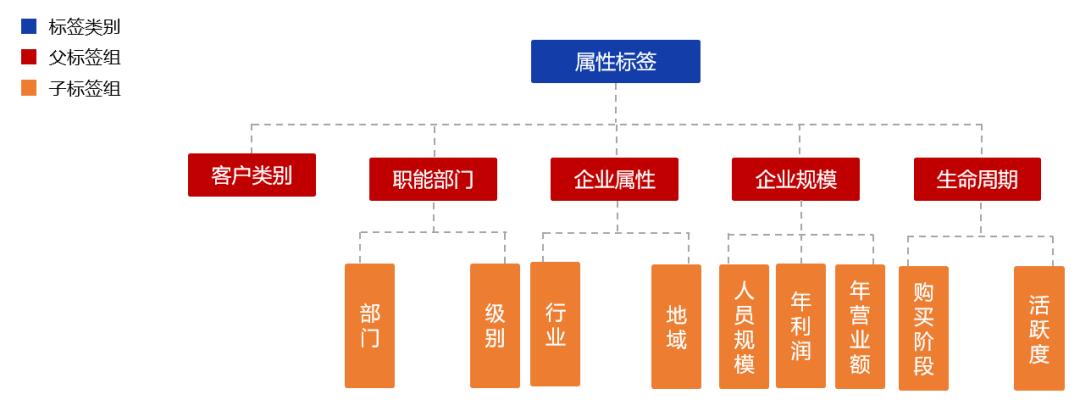 营销自动化指南 | 如何设计客户标签体系