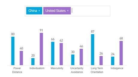 美国人和中国人,为什么聊不到一块去?