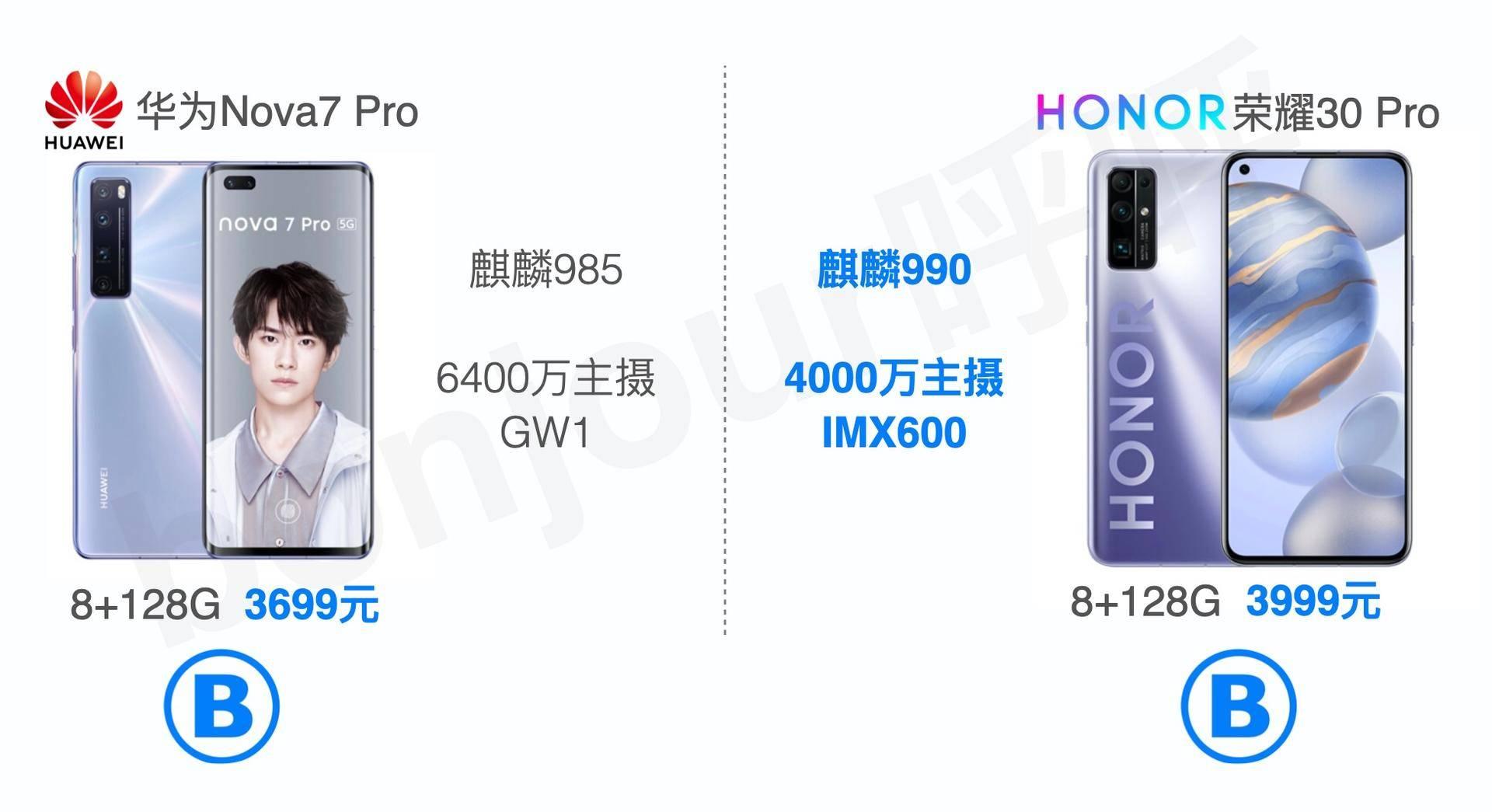 Nova5系列和荣耀30系列产品,应当如何选?