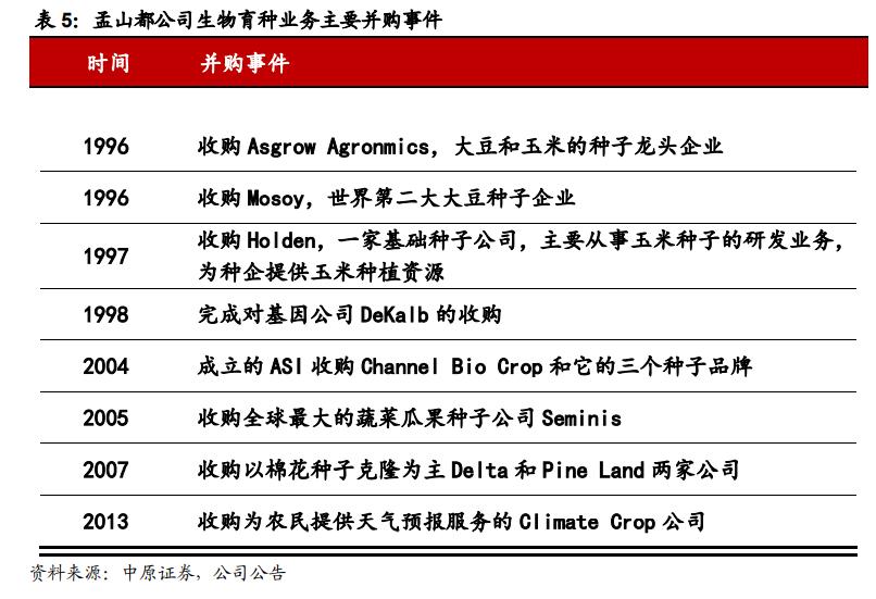 种业深度报告:生物育种十年磨一剑,喜迎政策春风