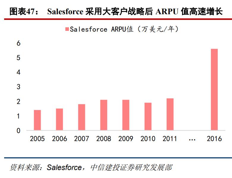 云计算行业深度报告:企业数字化转型加速,云计算具备长足潜力