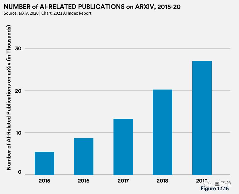 李飞飞团队发布年度斯坦福AI报告:中国AI期刊影响力首超美国