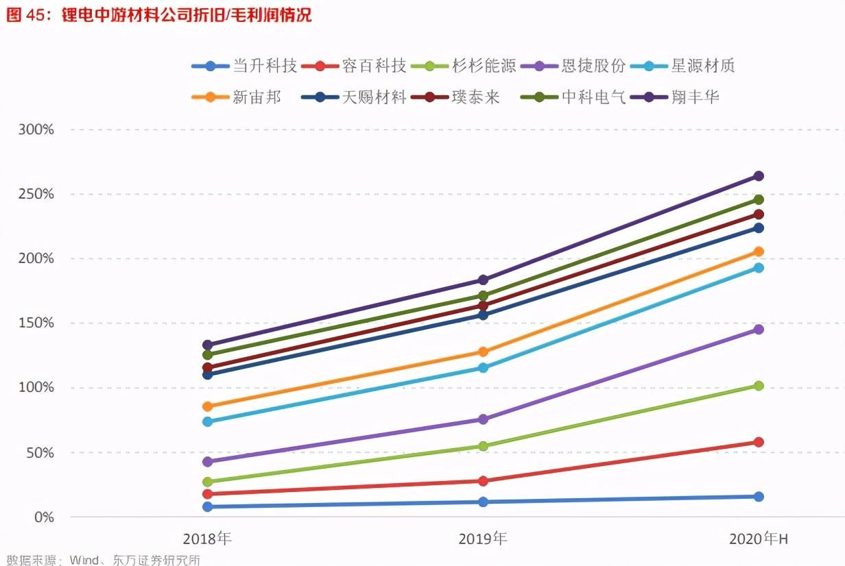 新能源汽车产业链深度报告:政策、车型、电池、材料