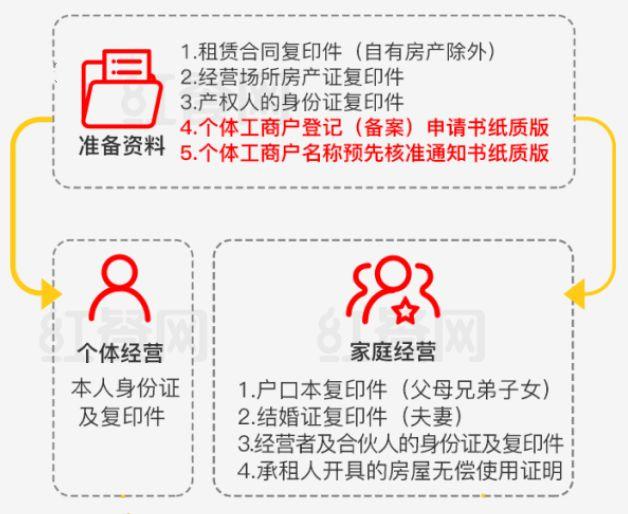 开小商店需要办理什么证件(自己开店需要什么)插图(3)