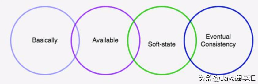 程序员蜕变为架构师必须要知道的「架构理论」