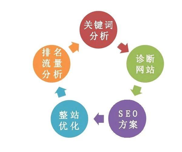 百度(SEO)优化要注意哪些问题?