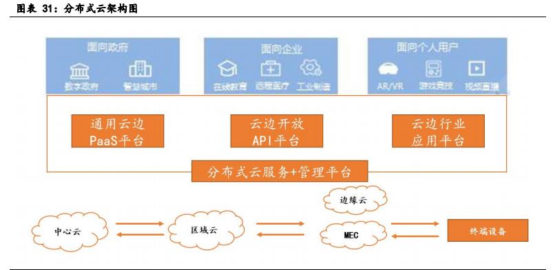云计算行业深度报告:全产业链持续高景气