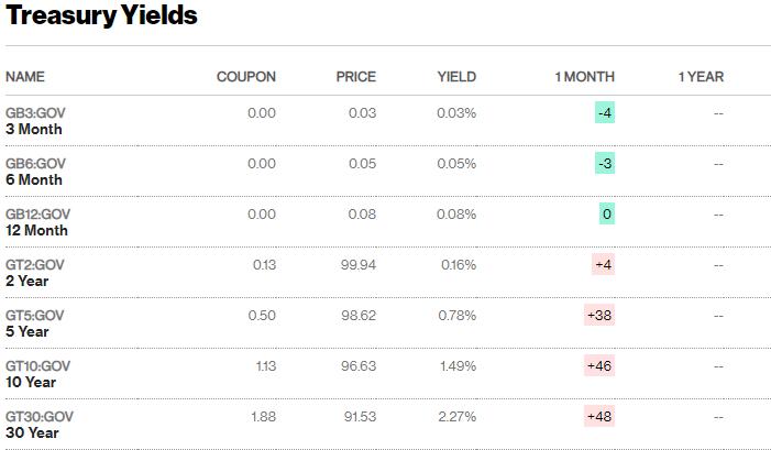 在美国债券收益率飙升后,美元摆脱了7周低点,开始走强