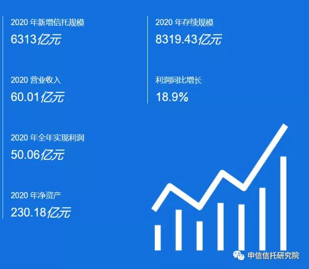 中国最能赚钱的信托公司是哪个?中信排第七,中融只有他的30%