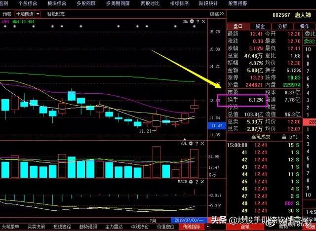 从业15年交易员告白:换手率选股+MACD买卖,教科书式炒股