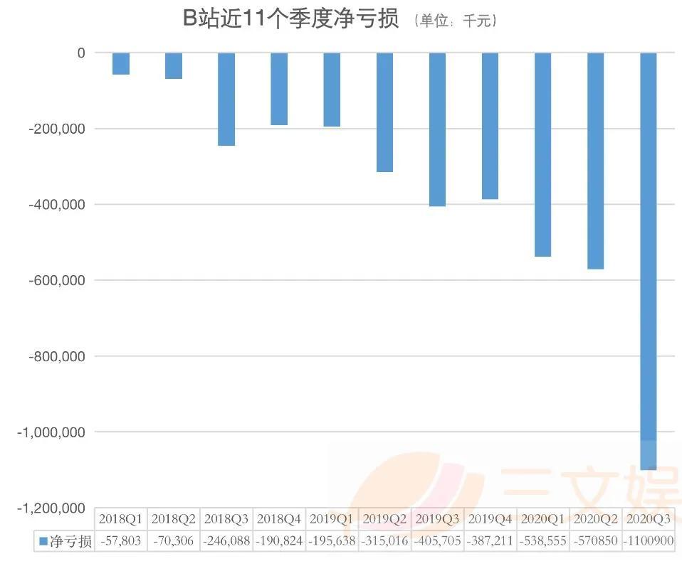 B站第三季度大会员1280万,广告收入同比增126%