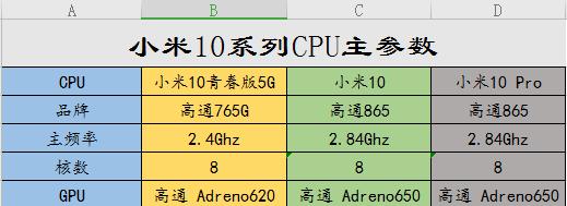 小米10系列各个方面对比