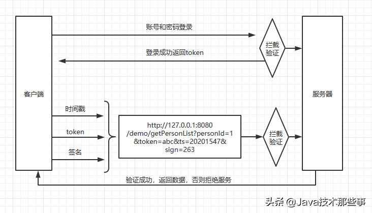 API接口的安全设计验证—ticket,签名,时间戳
