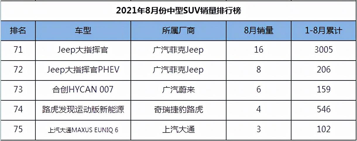 2021年8月份中型SUV销量1-75名,途观L王者归来,汉兰达稳如泰山